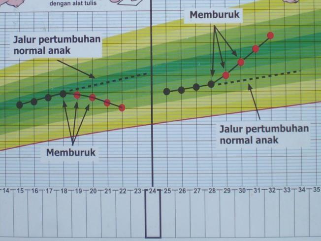 Gambar sebelah kiri dan kanan menunjukan perubahan bentuk kurva, harapannya kurva sesuai status awal (contoh 1)